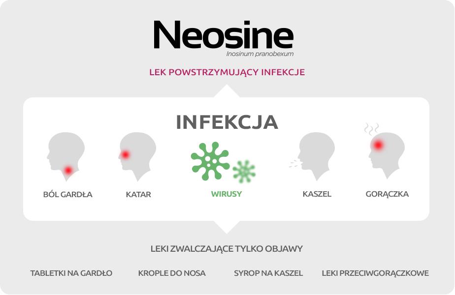 Neosine -schemat działania leków przeciwwirusowych
